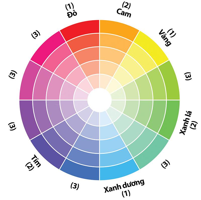 Cách phối màu bổ sung - Kết hợp 2 màu đối lập trên bánh xe màu.